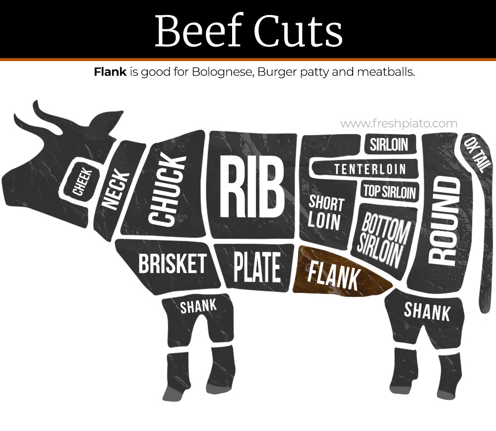 Beef cuts flank eng