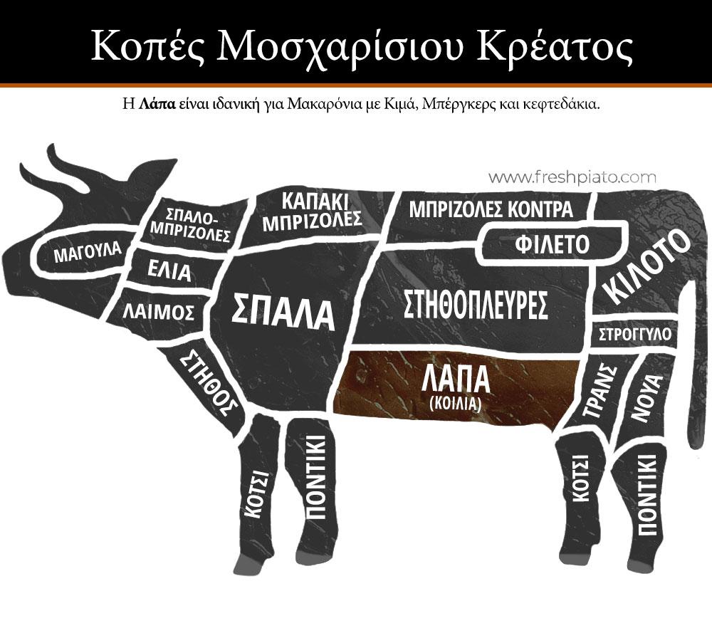 Κοπές Μοσχαρίσιου κρέατος λάπα